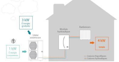pompe a chaleur reversible air eau pompe chaleur aireau duextrieur rversible hxa with pompe a. Black Bedroom Furniture Sets. Home Design Ideas